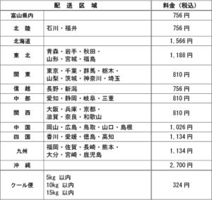 オンラインショップ送料改定